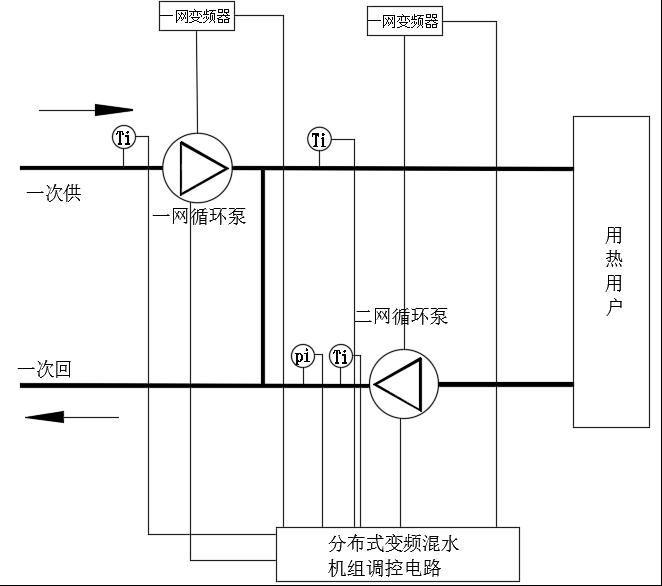 水力平衡机组,水力失衡,分布式,供暖,节能