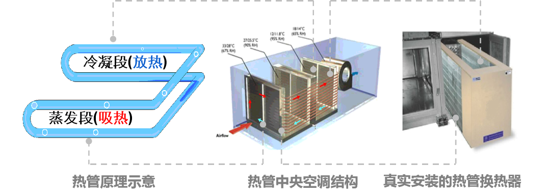 恒温恒湿,节能,中央空调节能,空调负荷,用电能耗